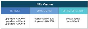 upgrading to nav 2018