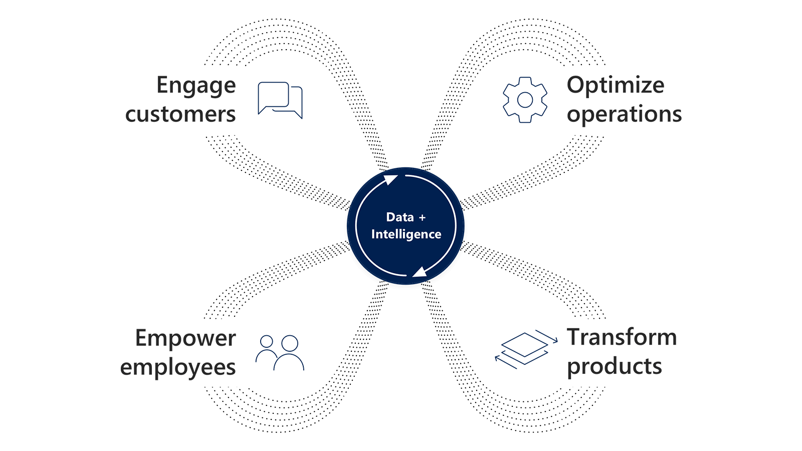 dynamics 365 digital transformation