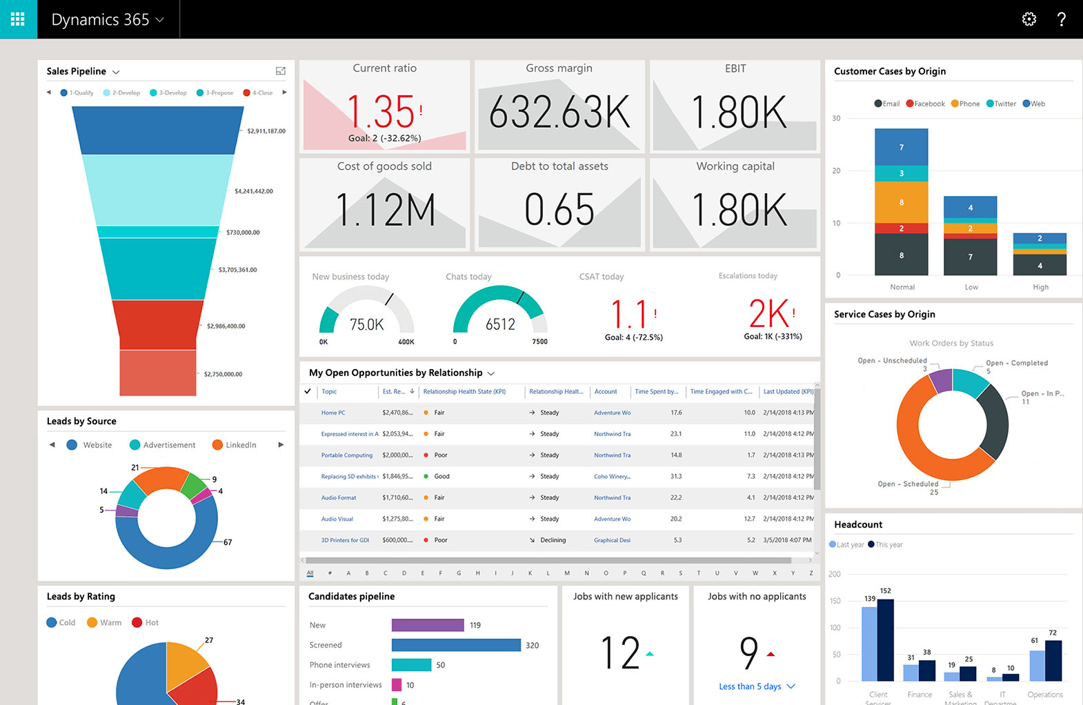 Microsoft Dynamics 365 : New Approach to Business Applications
